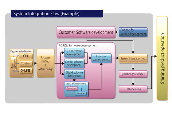 SystemIntegration Service